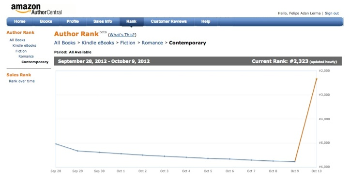 Amazon Author Ranking 101012 in Contemporary Fiction
