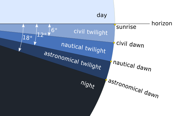Chart of the three twilight categories before sunrise, image via Wikipedia.