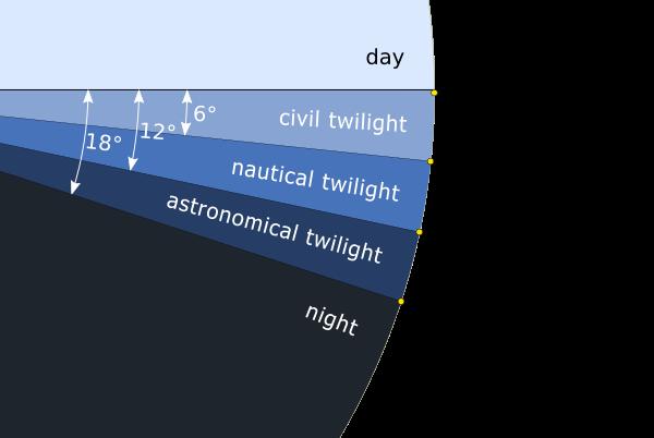 Chart of the three twilight categories before sunrise, image via Wikipedia.